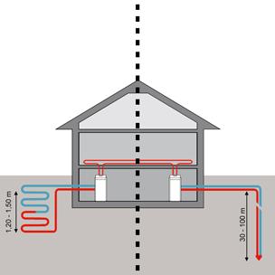 Talajkollektoros rendszer (bal oldalt), talajszondás rendszer (jobb oldalt)
